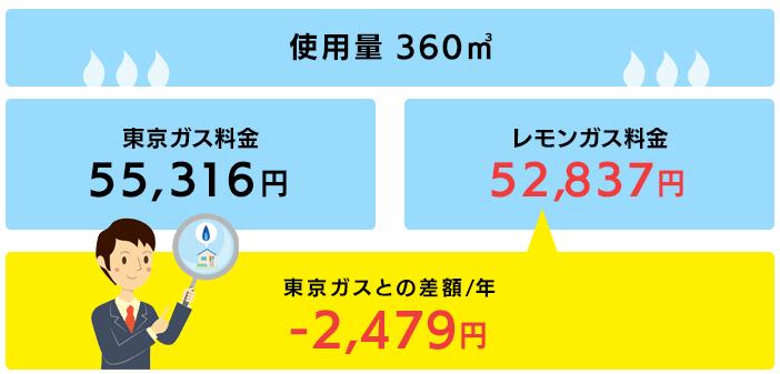 東京ガスとの差額/年 -2,479円